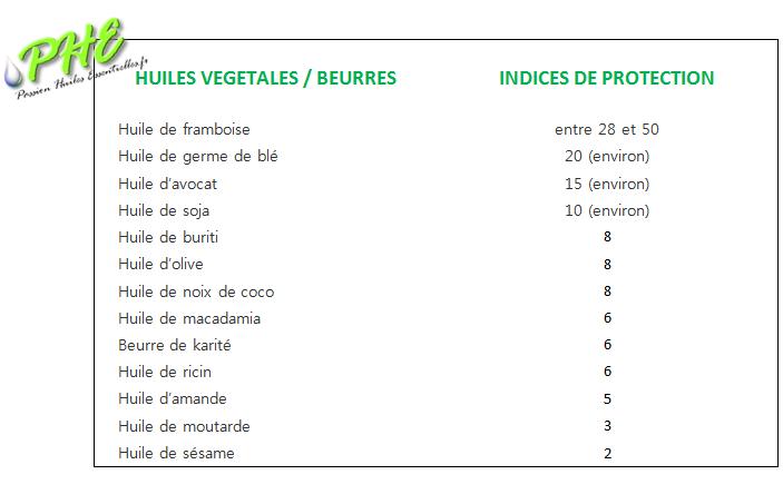 huiles-végétales-protection-solaire